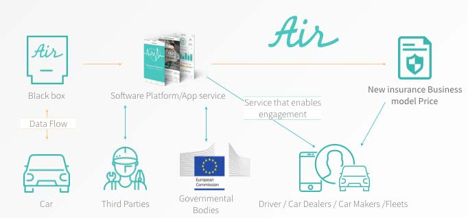 air functionalities